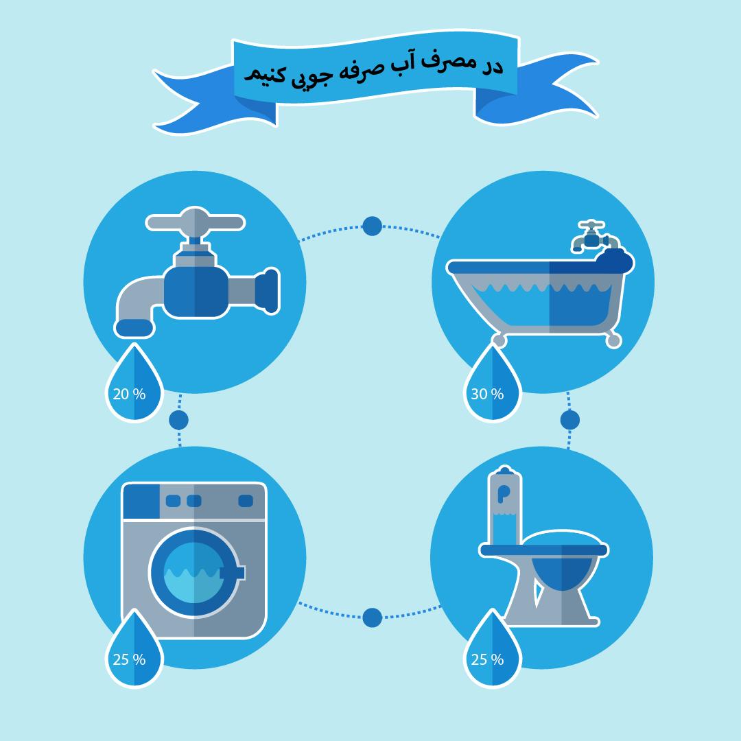 حامیان آب - در مصرف آب صرفه جویی کنیم
