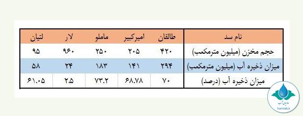 حامیان آب_خبر_بحران آب