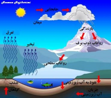 چرخه طبیعی آب