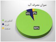 میزان مصرف آب در بخش کشاورزی و صنعتی در ایران